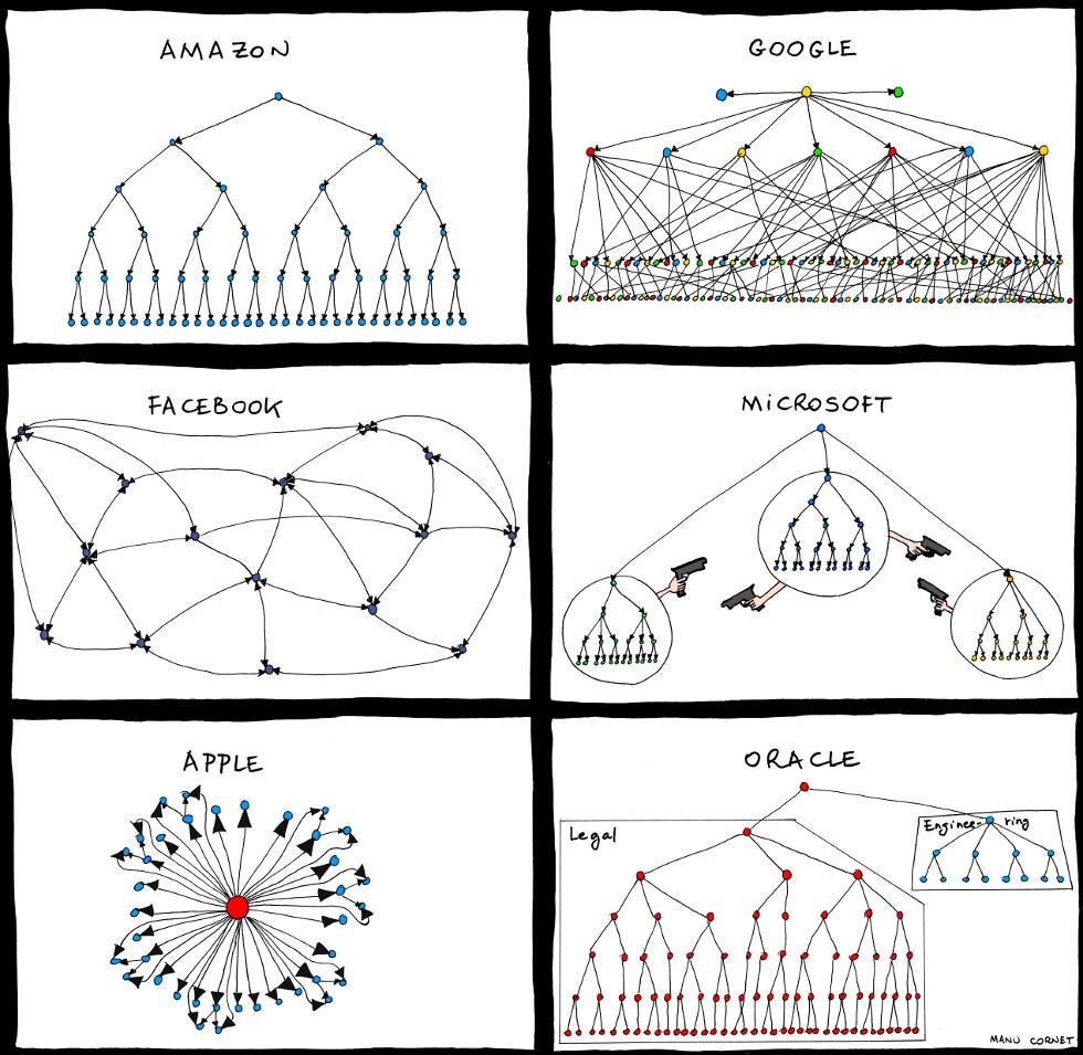 modello-organigramma-aziendale