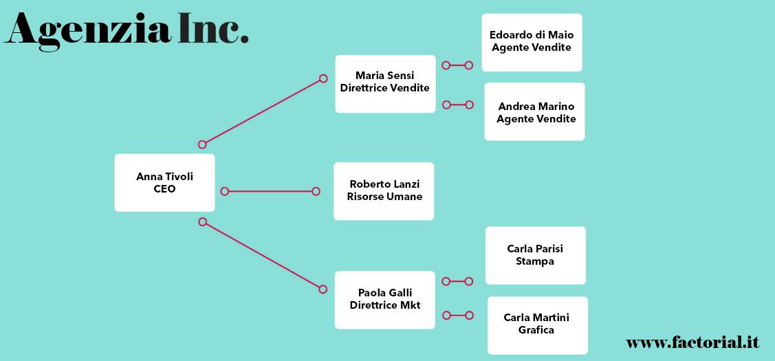 modello-organigramma-aziendale-gratis