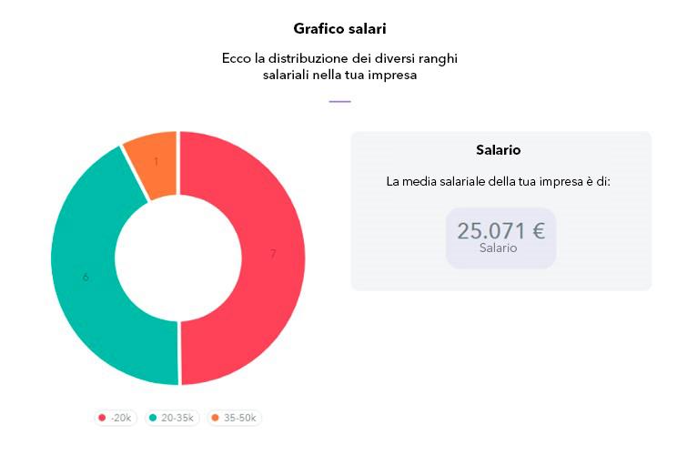 report stipendi