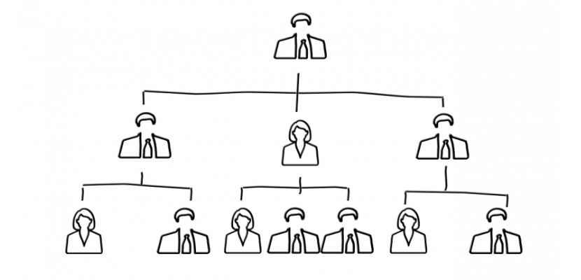 organigrammi aziendali